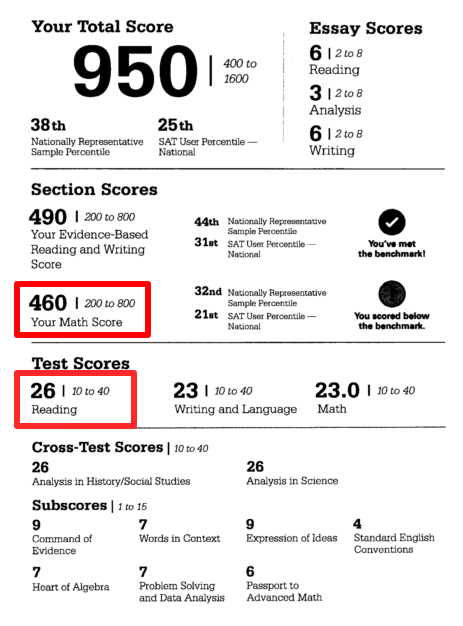 Where to find the relevant Redesigned SAT scores in College Board mobile site / app.